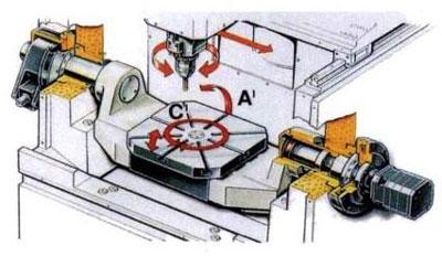 五轴联动数控机床技术现状与发展趋势